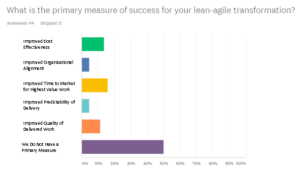 What is the primary measure of success for your lean-agile transformation?